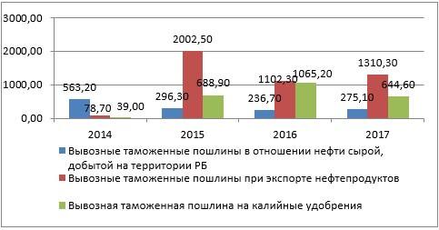 Структура вывозных таможенных пошлин за 2014-2017 годы, млн. руб.