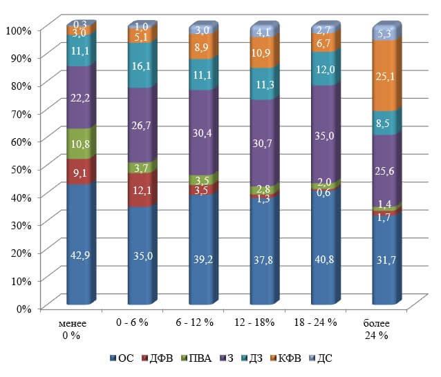 Структура имущества средних и крупных сельскохозяйственных организаций Краснодарского края в среднемза 2015 – 2017 гг., сгруппированных по величине рентабельности активов