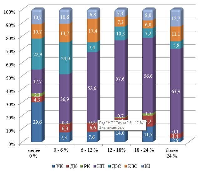 Структура источников образования имущества средних и крупных сельскохозяйственных организаций Краснодарского края в среднемза 2015 – 2017 гг., сгруппированных по величине рентабельности активов
