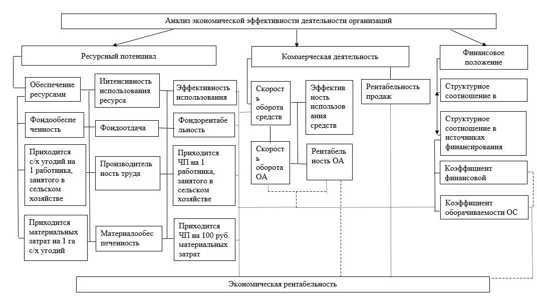 Структурно-логическая схема анализа экономической эффективности деятельности организаций