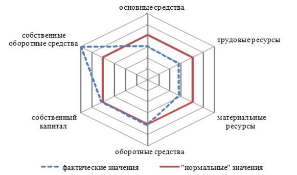 Анализ эффективности и сбалансированности деятельности ЗАО ОПХ «Центральное» в 2017 г.