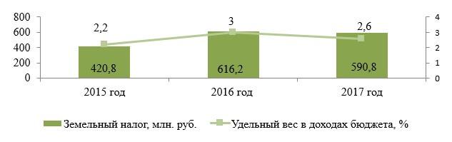 Динамика поступлений в бюджет Республики Беларусь земельного налога в 2015–2017 гг.