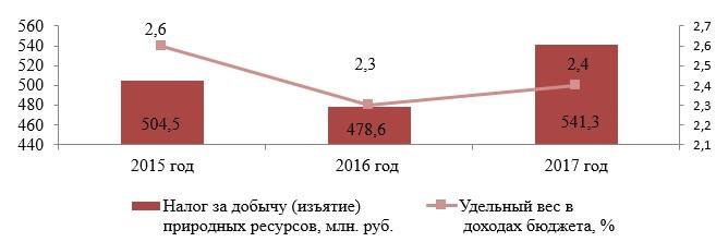 Динамика поступлений налога за добычу (изъятие) природных ресурсов в бюджет Республики Беларусь в 2015–2017 гг.