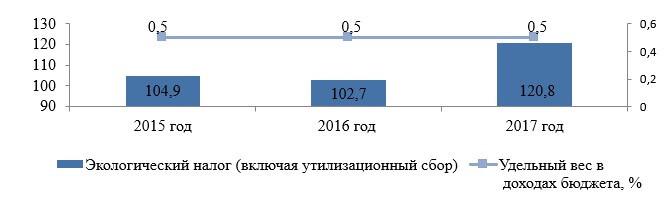 Динамика поступлений экологического налога (включая утилизационный сбор) в бюджет Республики Беларусь в 2015–2017 гг.