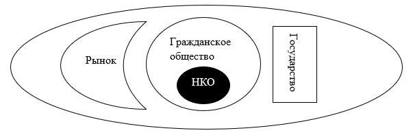 Клеточная модель организации общества по Хабермасу