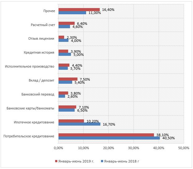Распределение жалоб в отношении кредитных организаций, 2019