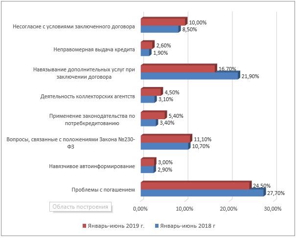 Количество жалоб, поступивших по тематике «Потребительское кредитование», 2019