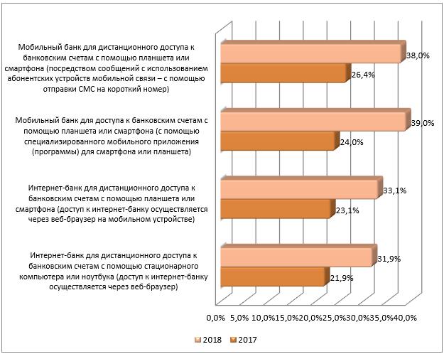 Уровень удовлетворенности дистанционными каналами доступа к финансовым услугам, всероссийский опрос Банка России 2018, в%