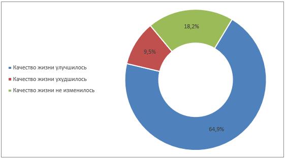 Влияние пользования финансовыми услугами на качество жизни взрослого населения, СЗФО,в %