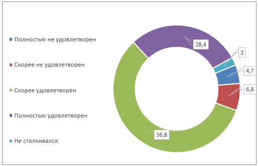 Удовлетворенность взрослого населения работой кредитной организацией при оформлении и/или использовании финансовых услуг или в любых других случаях, когда сталкивалось с ними, СЗФО, 2018, в %
