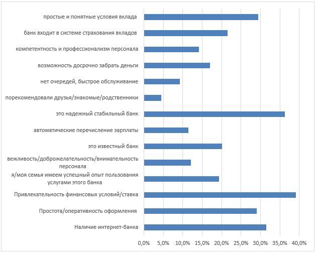 Основные показатели при выборе банка при открытии вклада (депозита), Ленинградская область, по данным исследований авторов, 2019, в %
