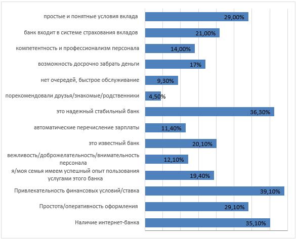 «Если Вы решите открыть депозит (вклад) (учитывайте любой вклад, который Вам интересен), какие основные параметры Вы будете учитывать при выборе банка?», Ленинградская область, по данным исследований авторов, 2019, в %