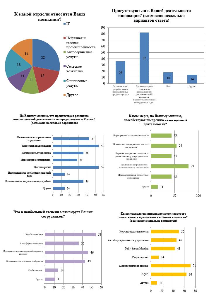 Результаты опроса представителей бизнеса, %