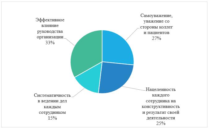 Распределение ответов респондентов на вопрос «Какие факторы Вы считаете определяющими в достижении целей медицинской организации?»