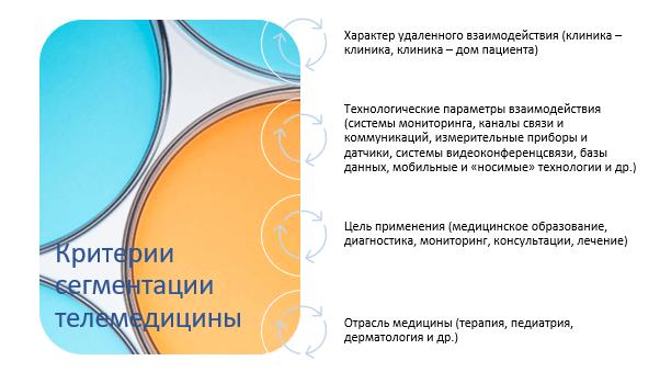 Критерии сегментации телемедицины
