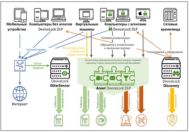 Система работы агента «DeviceLock DLP» (защита от утечки)