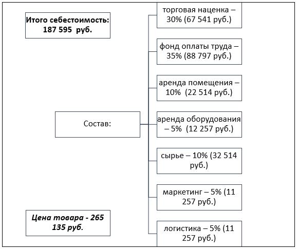 Расчет себестоимости одного терминала расширенной версии СИА-4УМ