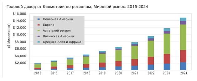 Годовой доход от биометрии по регионам мира, 2015-2024 гг.
