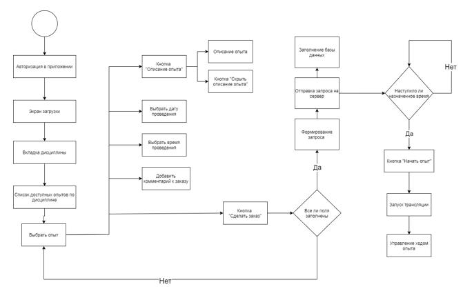 Алгоритм работы оформления заказа