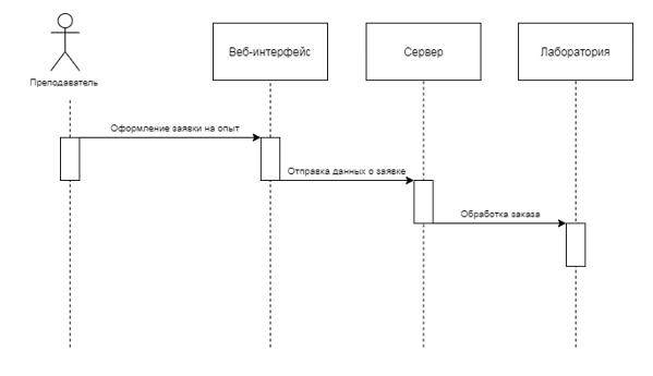 Схема взаимодействия преподавателя с лабораторией во время процесса оформления заказа