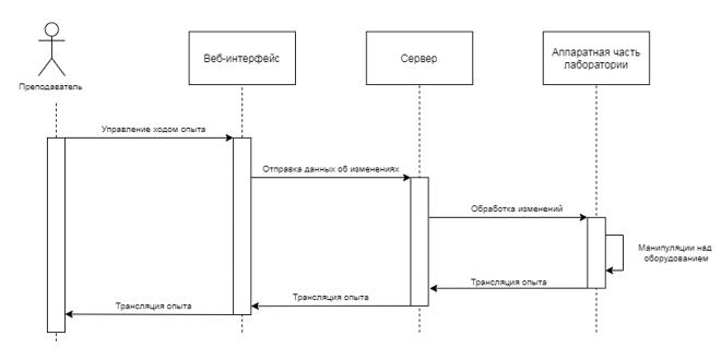 Схема взаимодействия аудитории с лабораторией во время проведения опыта