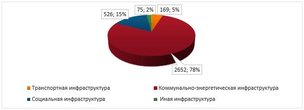 Распределение проектов ГЧП/МЧП по сферам экономической деятельности в Российской Федерации