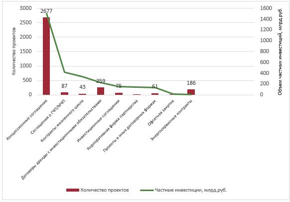 Проекты ГЧП/МЧП: организационные формы и объем частных инвестиций в Российской Федерации