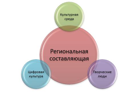 Взаимодействие региональной составляющей национального проекта «Культура» в Севастополе с федеральными программами