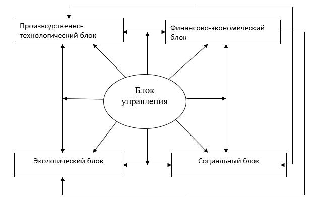 Инвариантная функциональная структура предприятия