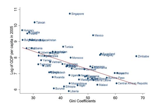 Неравенство и логарифм от ВВП на душу населения в недемократических странах. Рисунок из цитированной работы [11].