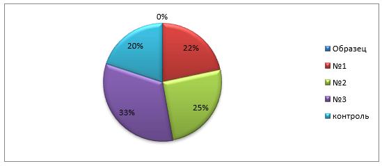 Изучение показателей влагосвязывающей способности: содержание влаги, %