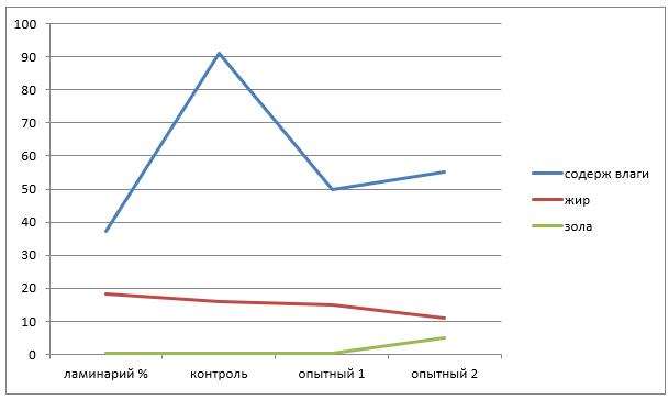 Химические показатели опытных образцов рубленых полуфабрикатов с различным содержанием фитобиотика ламинария
