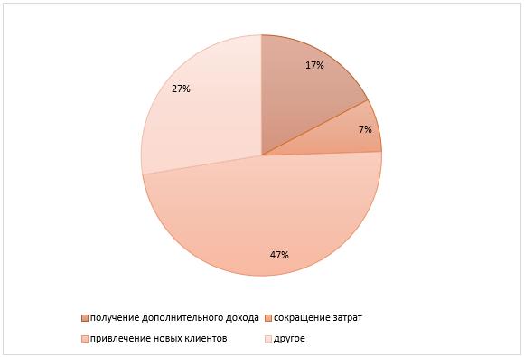 Преимущества и выгоды использования API для банков России