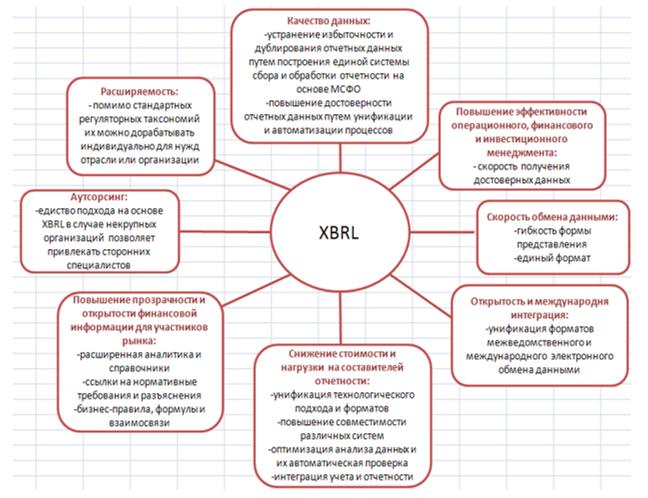 Преимущества внедрения XBRL для Банка России, отрасли и бизнеса