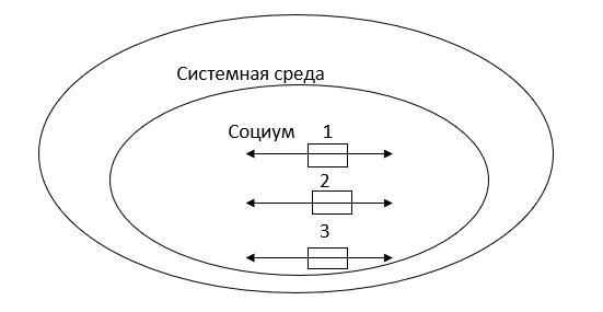 Общая структура социума как системы