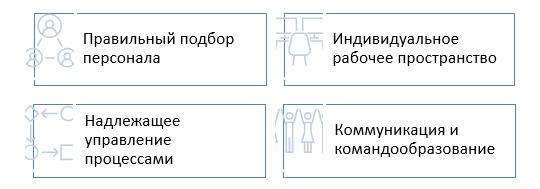Правила управления дистанционной командной работой