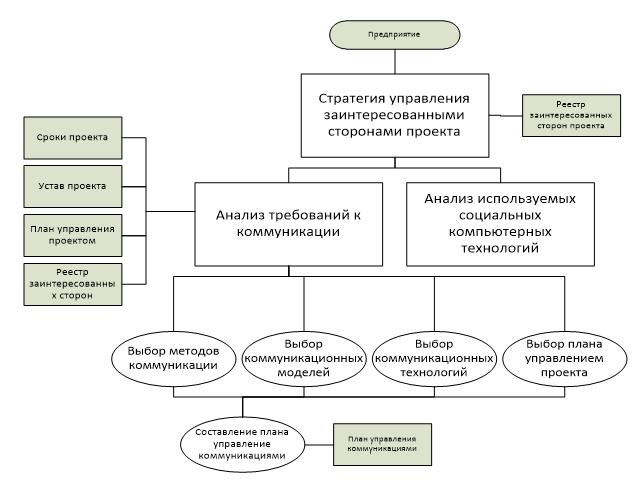 Процесс планирования процесса коммуникации