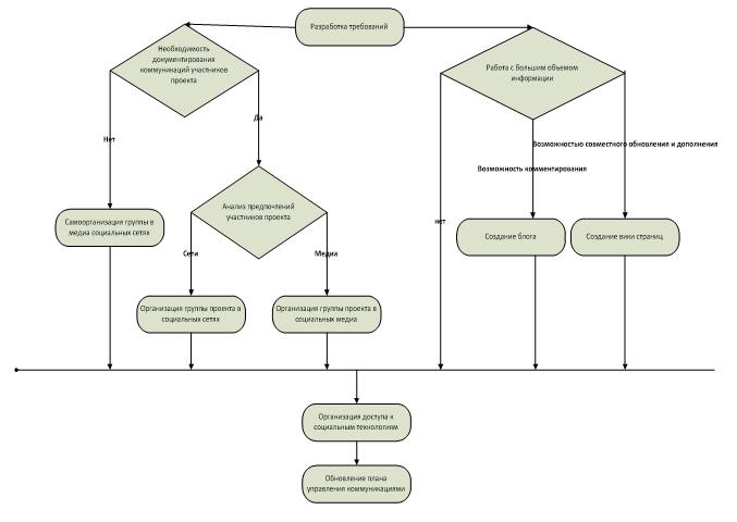 Анализ требований для использования социальных компьютерных технологий