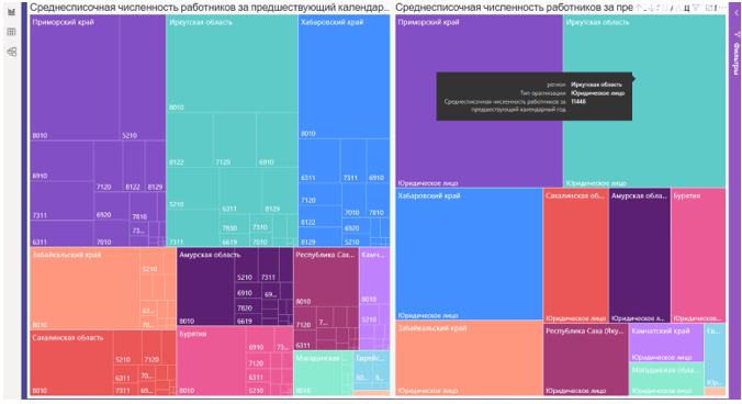 Дашборд-2 хранилища данных аутсорсинга в регионах ДФО