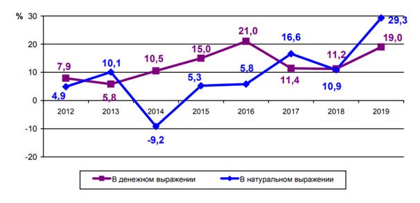 Динамика продаж издательств в интернет-каналах в 2012-2019 гг., в % к предыдущему году [11]