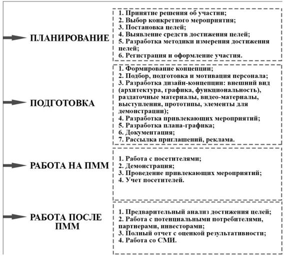 Схема этапов организации участия в ПММ