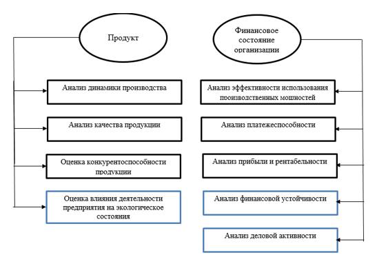 Методика анализа угроз экономической безопасности, предложенная Д. В. Доценко и модифицированная автором