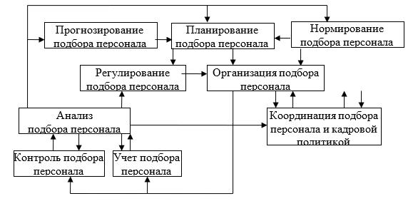 Модель подпроцесса «Управление подбором персонала»