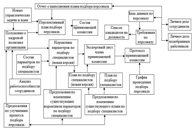 Модель документооборота подпроцесса управления подбором персонала организации