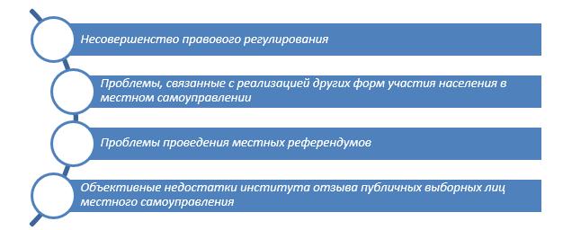 Проблемы реализации права на осуществление населением местного самоуправления в муниципальных образованиях Нижегородской области