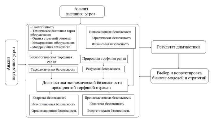 Методология анализа и оценки экономической безопасности