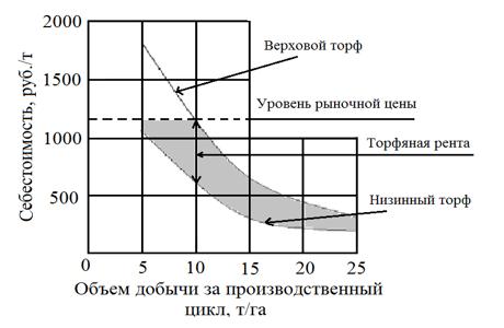 Торфяная рента, себестоимость фрезерного торфа, цикловой сбор