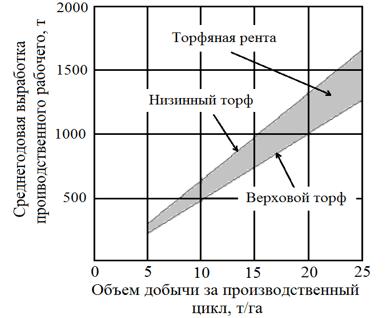 Торфяная рента, среднегодовая выработка рабочего, цикловой сбор