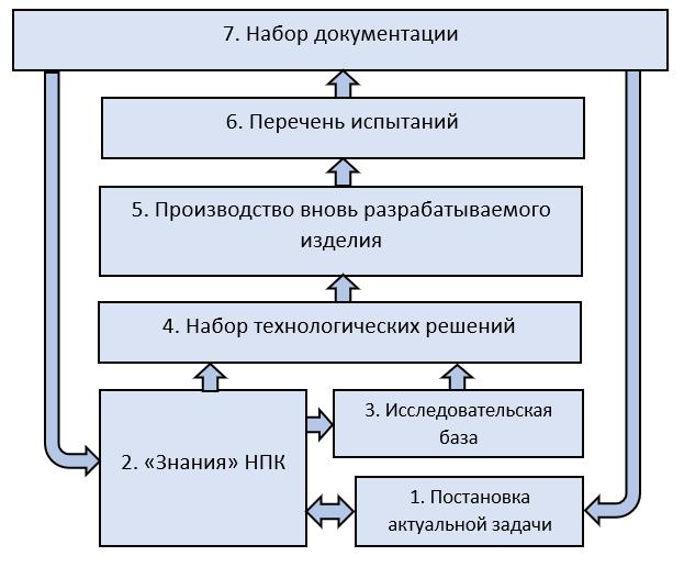 Процесс разработки изделия