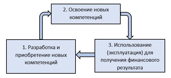 Три стадии работы со «знанием»